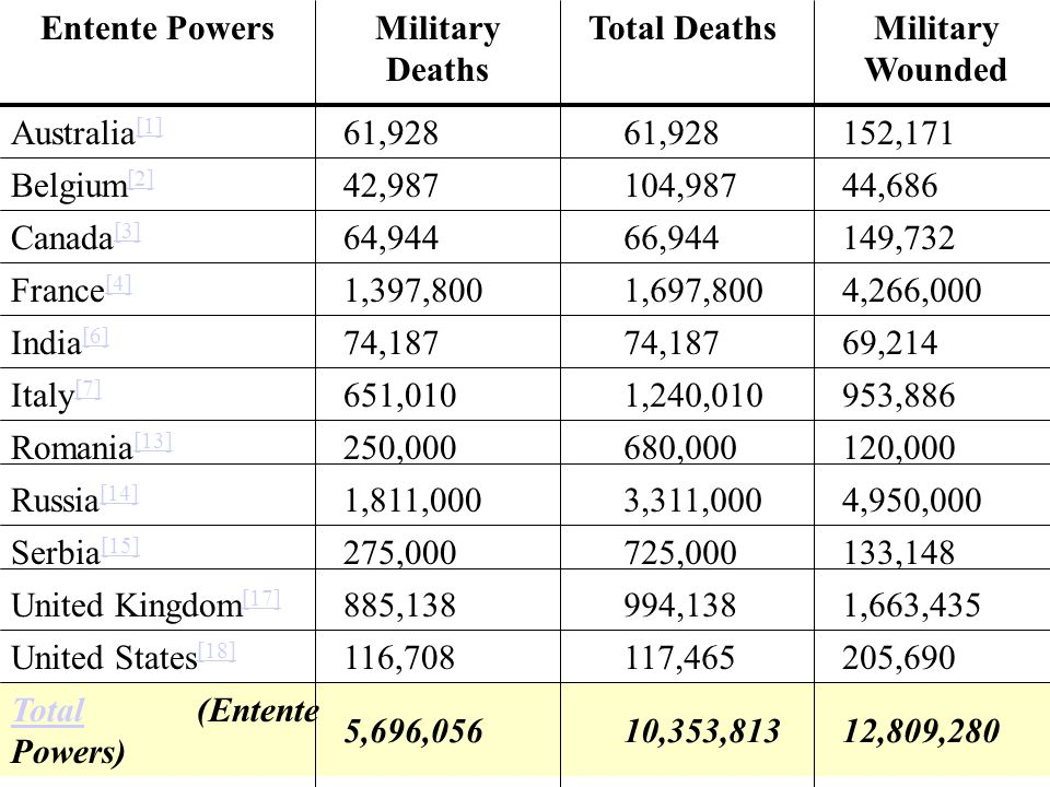 Entente Powers Military Deaths. Total Deaths. Military Wounded. Australia[1] 61,928. 152,171.